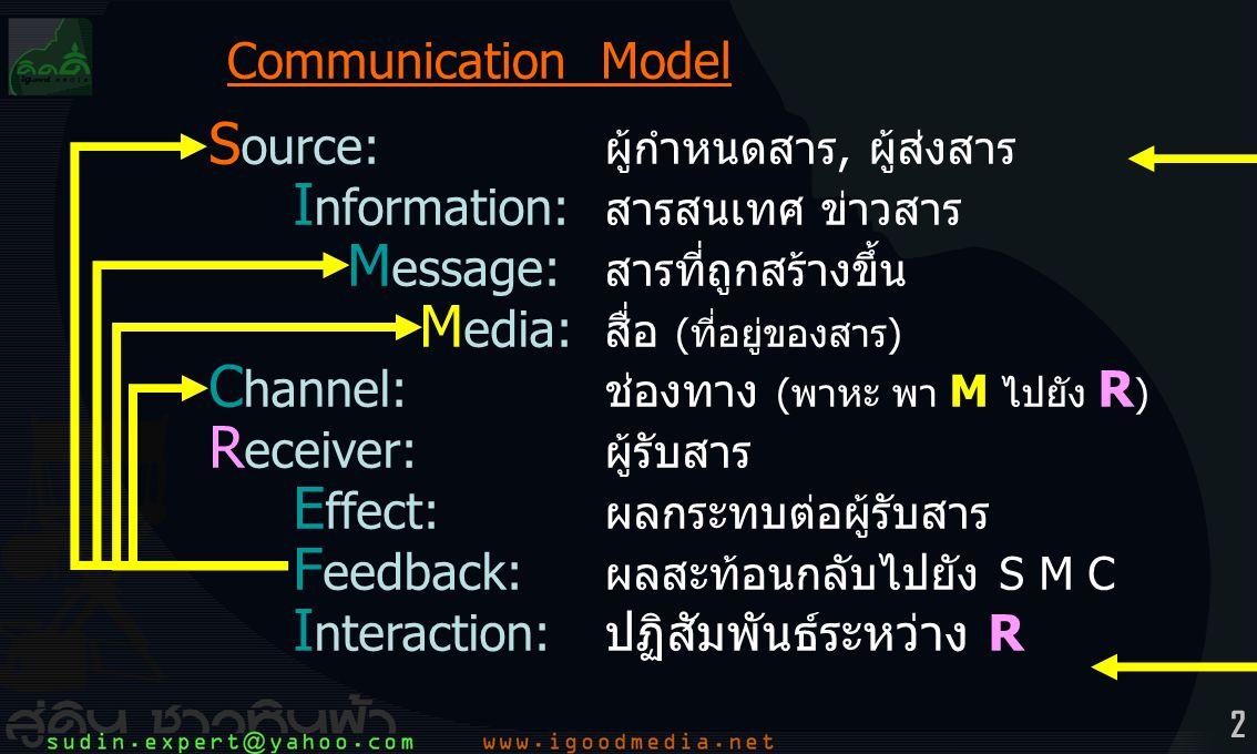 2 S ource: ผู้กำหนดสาร, ผู้ส่งสาร I nformation: สารสนเทศ ข่าวสาร M essage: สารที่ถูกสร้างขึ้น M edia: สื่อ (ที่อยู่ของสาร) C hannel: ช่องทาง (พาหะ พา M ไปยัง R ) R eceiver: ผู้รับสาร E ffect: ผลกระทบต่อผู้รับสาร F eedback: ผลสะท้อนกลับไปยัง S M C I nteraction:ปฏิสัมพันธ์ระหว่าง R Communication Model