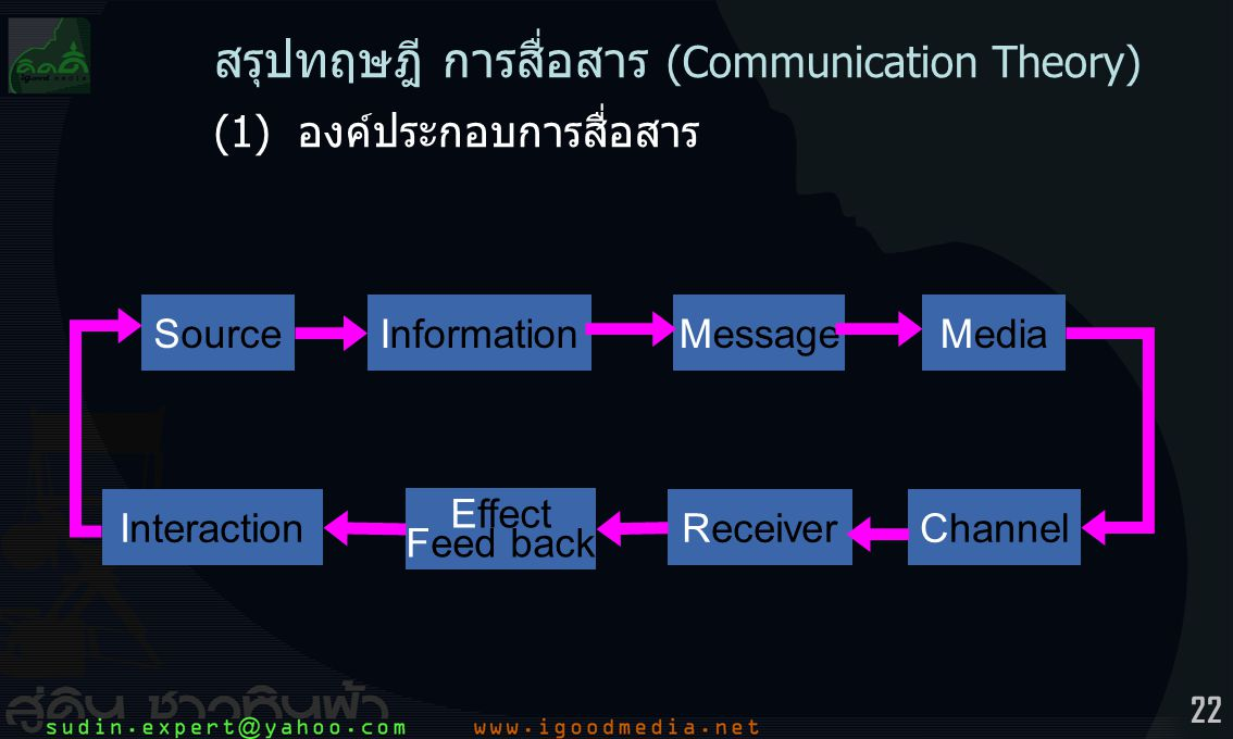 22 SourceInformationMessageMedia ChannelReceiver Effect Feed back Interaction สรุปทฤษฎี การสื่อสาร (Communication Theory) (1) องค์ประกอบการสื่อสาร