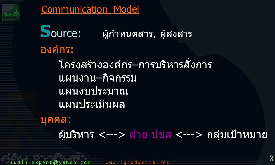 14 (ค)เงื่อนไข 2สารสาระ Message ประเภท (จนภาษา อวจนภาษา) เงื่อนไข (sender, media, receiver) ขั้นตอน (find, treatment, layout-artwork, message) พลังงาน (ความรัก ความคาดหวัง แรงจูงใจ ประโยชน์ ประหยัด คุณค่า) Communication Model C hannel :ช่องทาง (พาหะที่จะพาสารไปยังผู้รับ)