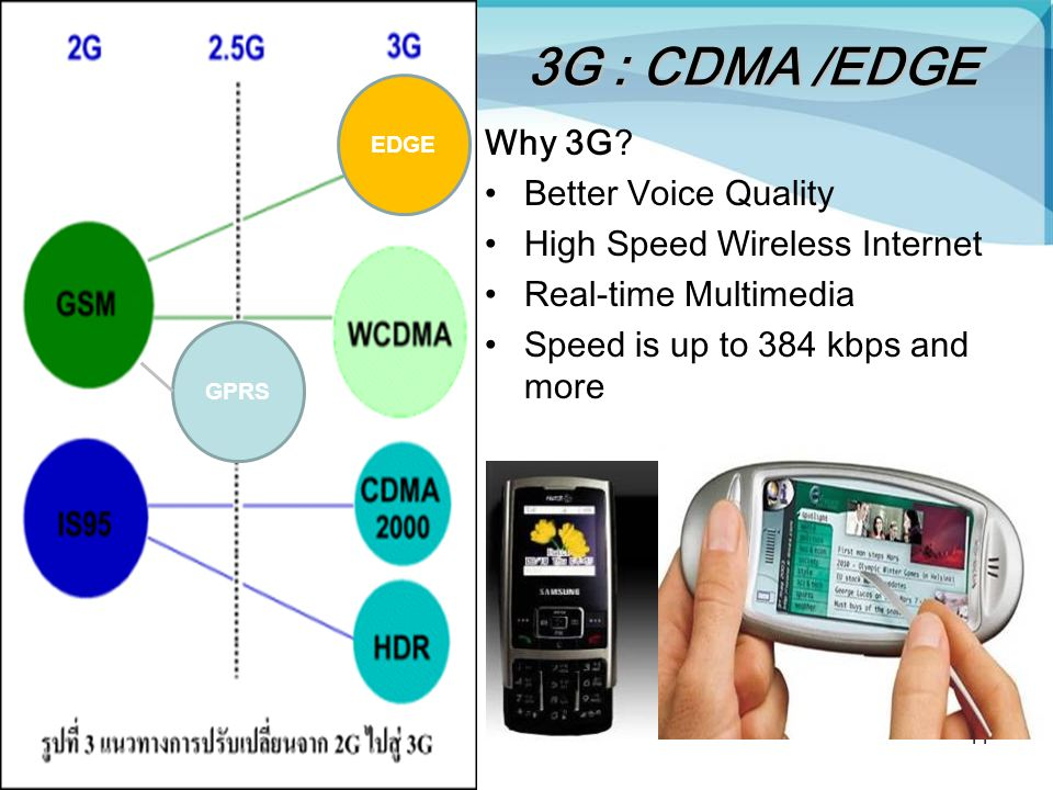 kulachatr C. Na Ayudhya11 3G : CDMA /EDGE Why 3G? Better Voice Quality High Speed Wireless Internet Real-time Multimedia Speed is up to 384 kbps and m