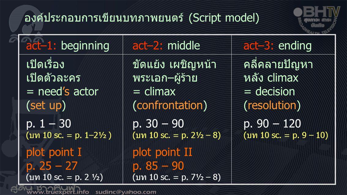 องค์ประกอบการเขียนบทภาพยนตร์ (Script model) act–1: beginning เปิดเรื่อง เปิดตัวละคร = need's actor (set up) p. 1 – 30 (บท 10 sc. = p. 1–2½ ) plot poin