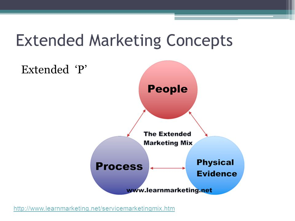 Extended 'P' http://www.learnmarketing.net/servicemarketingmix.htm