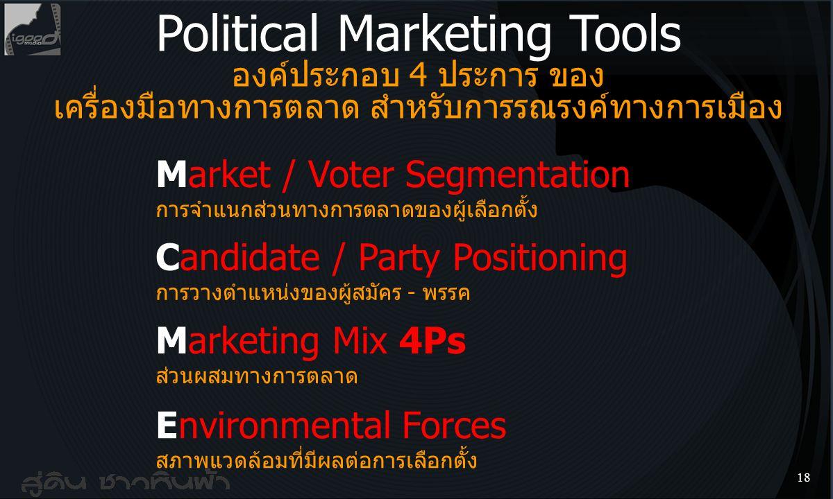 17 3 Elements Political Marketing ปัจจัย 3 ประการ ของการตลาดทางการเมือง Access Voter Needs การเข้าถึงความต้องการของผู้ใช้สิทธิ์เลือกตั้ง Identity Vote