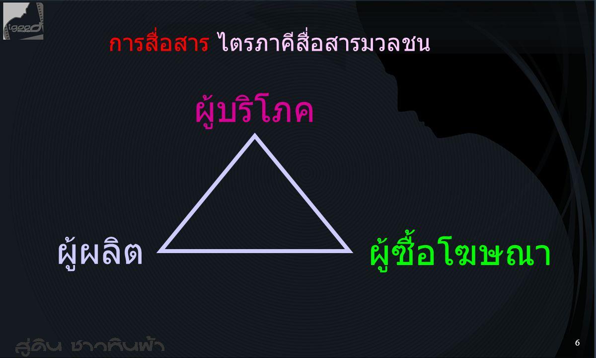 5 3. ปริศนา Political Communication Place (พื้นที่การสื่อสารการเมือง) - 4Dimensions : width x length x height x not-self - Point : จุดยืน จุดยืดหยุ่น
