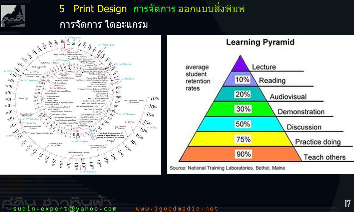 17 Content: 0Introduction Design & Graphic Design Designer ตัวขับความหมาย 1Basic Thinking Concept Creative Thinking Thinking Process 2Witty Thinking 3