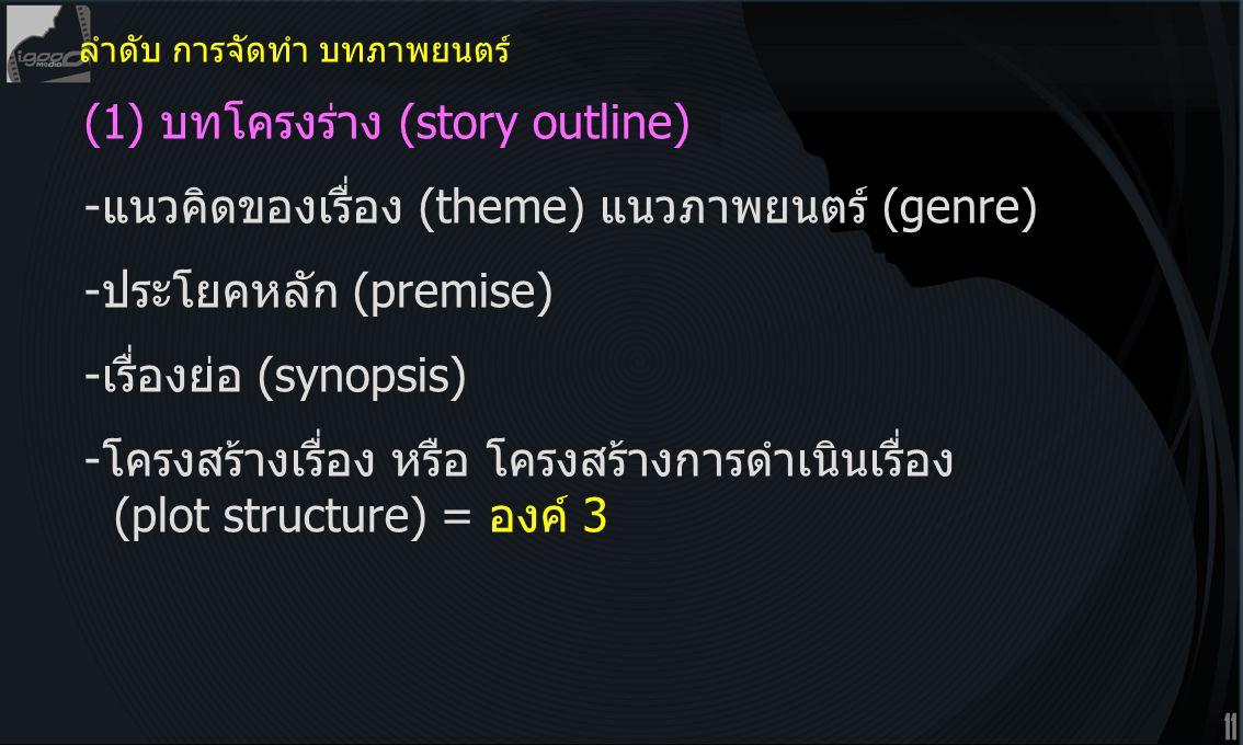 11 (1) บทโครงร่าง (story outline) -แนวคิดของเรื่อง (theme) แนวภาพยนตร์ (genre) -ประโยคหลัก (premise) -เรื่องย่อ (synopsis) -โครงสร้างเรื่อง หรือ โครงสร้างการดำเนินเรื่อง (plot structure) = องค์ 3 ลำดับ การจัดทำ บทภาพยนตร์