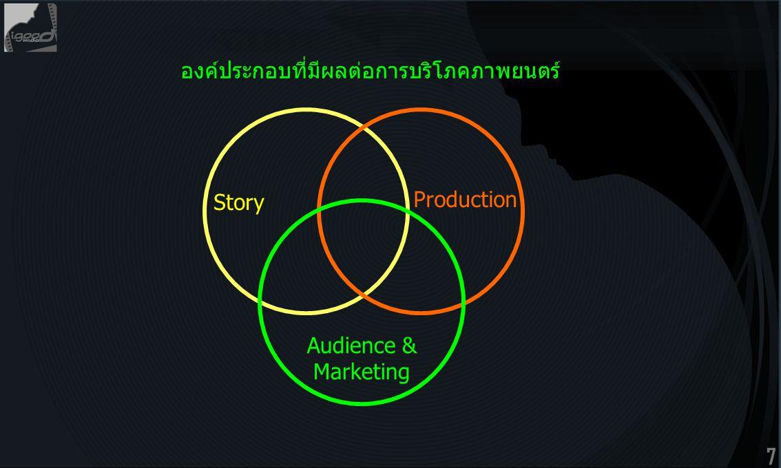 7 องค์ประกอบที่มีผลต่อการบริโภคภาพยนตร์ Story Production Audience & Marketing
