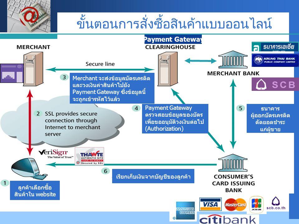 Company LOGO ลูกค้าเลือกซื้อ สินค้าใน website Merchant จะส่งข้อมูลบัตรเครดิต และวงเงินค่าสินค้าไปยัง Payment Gateway ซึ่งข้อมูลนี้ จะถูกเข้ารหัสไว้แล้ว Payment Gateway ตรวจสอบข้อมูลของบัตร เพื่อขออนุมัติวงเงินต่อไป (Authorization) เรียกเก็บเงินจากบัญชีของลูกค้า Payment Gateway ธนาคาร ผู้ออกบัตรเครดิต ตัดยอดชำระ แก่ผู้ขาย Component of e-Payment by  ขั้นตอนการสั่งซื้อสินค้าแบบออนไลน์