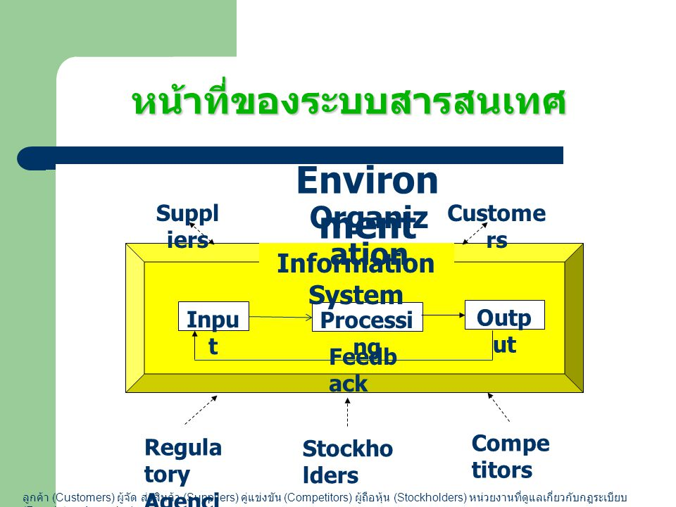 หน้าที่ของระบบสารสนเทศ Inpu t Processi ng Outp ut Information System Organiz ation Suppl iers Custome rs Regula tory Agenci es Compe titors Stockho ld