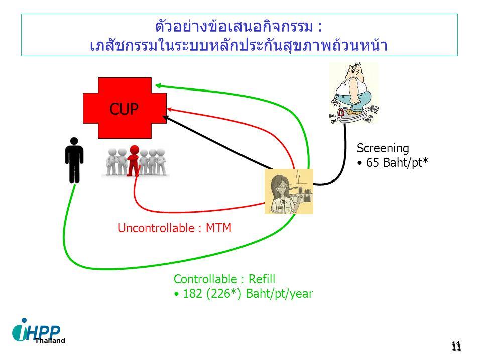 11 11 CUP ตัวอย่างข้อเสนอกิจกรรม : เภสัชกรรมในระบบหลักประกันสุขภาพถ้วนหน้า Screening 65 Baht/pt* Controllable : Refill 182 (226*) Baht/pt/year Uncontrollable : MTM