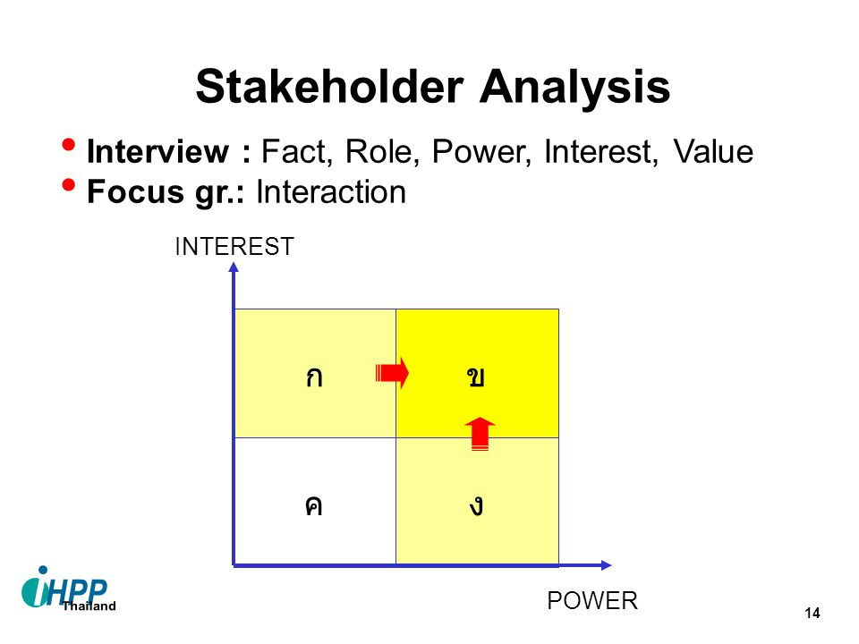 14 ก ข ค ง POWER INTEREST Interview : Fact, Role, Power, Interest, Value Focus gr.: Interaction Stakeholder Analysis
