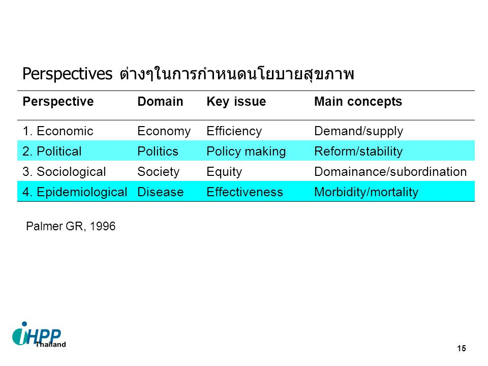 15 Perspectives ต่างๆในการกำหนดนโยบายสุขภาพ PerspectiveDomainKey issueMain concepts 1. EconomicEconomyEfficiencyDemand/supply 2. PoliticalPoliticsPoli