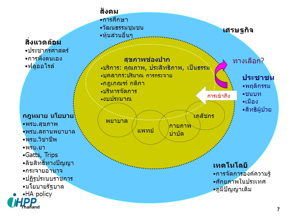 8 Basic Package 1 st criterion 2 nd criterion 3 rd criterion 4 th criterion หลักแนวคิดของการจัดชุดบริการสุขภาพ (Tarimo, 1997) Necessity Effectiveness Efficiency Inadequacy of self-care Budget Social Equity