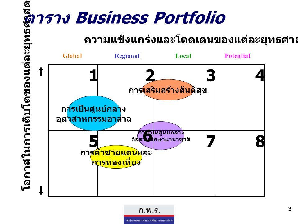 3 การเป็นศูนย์กลาง อิสลามศึกษานานาชาติ ตาราง Business Portfolio ความแข็งแกร่งและโดดเด่นของแต่ละยุทธศาสตร์ 1234 5 6 78 GlobalRegionalLocalPotential โอก