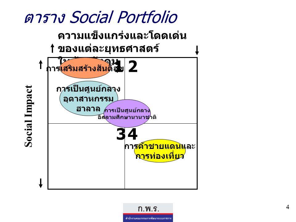 4 ตาราง Social Portfolio ความแข็งแกร่งและโดดเด่น ของแต่ละยุทธศาสตร์ ในด้านสังคม Social Impact 12 34 การเสริมสร้างสันติสุข การค้าชายแดนและ การท่องเที่ย