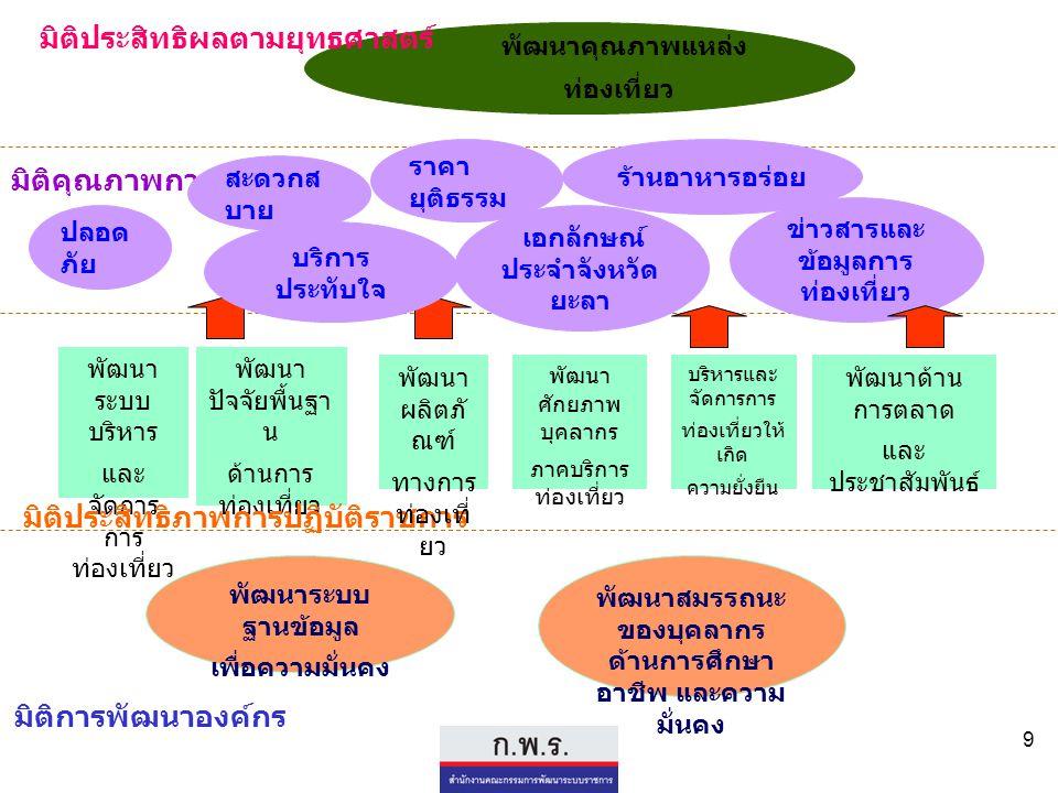9 พัฒนาคุณภาพแหล่ง ท่องเที่ยว มิติประสิทธิผลตามยุทธศาสตร์ มิติคุณภาพการให้บริการ สะดวกส บาย ข่าวสารและ ข้อมูลการ ท่องเที่ยว พัฒนา ปัจจัยพื้นฐา น ด้านก