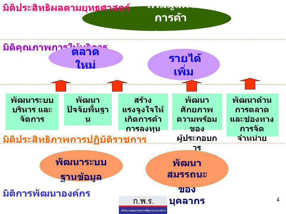 4 เพิ่มมูลค่า การค้า ชายแดน มิติประสิทธิผลตามยุทธศาสตร์ มิติคุณภาพการให้บริการ รายได้ เพิ่ม พัฒนา ปัจจัยพื้นฐา น พัฒนาระบบ บริหาร และ จัดการ พัฒนาระบบ ฐานข้อมูล มิติประสิทธิภาพการปฏิบัติราชการ มิติการพัฒนาองค์กร สร้าง แรงจูงใจให้ เกิดการค้า การลงทุน พัฒนา สมรรถนะ ของ บุคลากร ตลาด ใหม่ พัฒนา ศักยภาพ ความพร้อม ของ ผู้ประกอบก าร พัฒนาด้าน การตลาด และช่องทาง การจัด จำหน่าย
