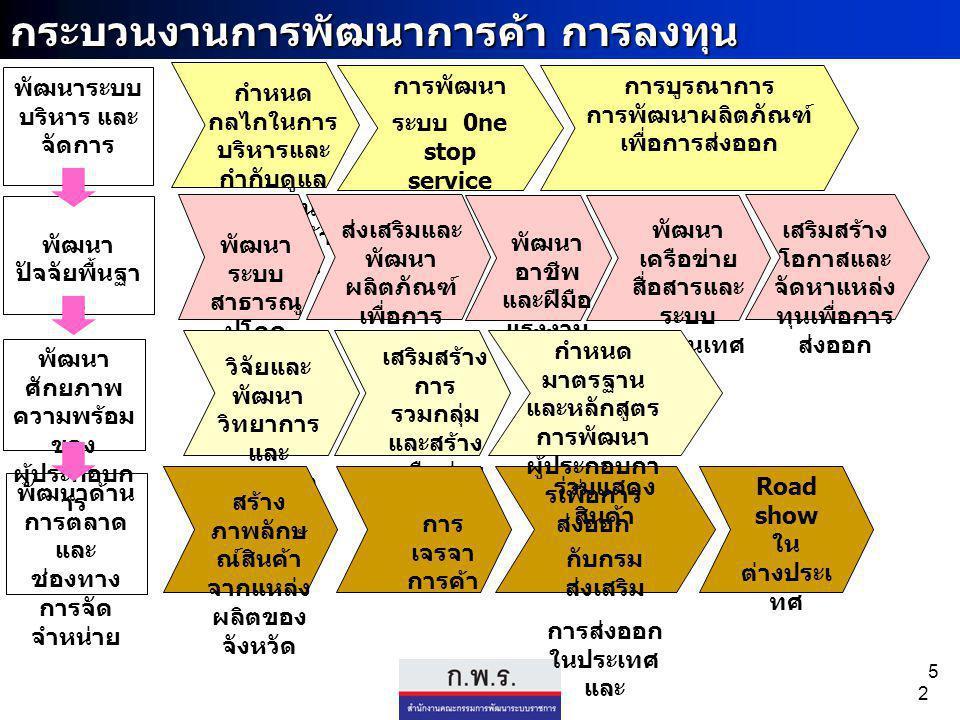 5 พัฒนา ศักยภาพ ความพร้อม ของ ผู้ประกอบก าร กระบวนงานการพัฒนาการค้า การลงทุน พัฒนา ปัจจัยพื้นฐา น พัฒนาด้าน การตลาด และ ช่องทาง การจัด จำหน่าย ร่วมแสดง สินค้า กับกรม ส่งเสริม การส่งออก ในประเทศ และ ต่างประเท ศ พัฒนาระบบ บริหาร และ จัดการ การพัฒนา ระบบ 0ne stop service กำหนด กลไกในการ บริหารและ กำกับดูแล การพัฒนา ด้านการค้า ชายแดน พัฒนา ระบบ สาธารณู ปโภค ส่งเสริมและ พัฒนา ผลิตภัณฑ์ เพื่อการ ส่งออก พัฒนา อาชีพ และฝีมือ แรงงาน พัฒนา เครือข่าย สื่อสารและ ระบบ สารสนเทศ เสริมสร้าง โอกาสและ จัดหาแหล่ง ทุนเพื่อการ ส่งออก วิจัยและ พัฒนา วิทยาการ และ เทคโนโล ยี เสริมสร้าง การ รวมกลุ่ม และสร้าง เครือข่าย เพื่อการ ส่งออก กำหนด มาตรฐาน และหลักสูตร การพัฒนา ผู้ประกอบกา รเพื่อการ ส่งออก การ เจรจา การค้า สร้าง ภาพลักษ ณ์สินค้า จากแหล่ง ผลิตของ จังหวัด 2 การบูรณาการ การพัฒนาผลิตภัณฑ์ เพื่อการส่งออก Road show ใน ต่างประเ ทศ