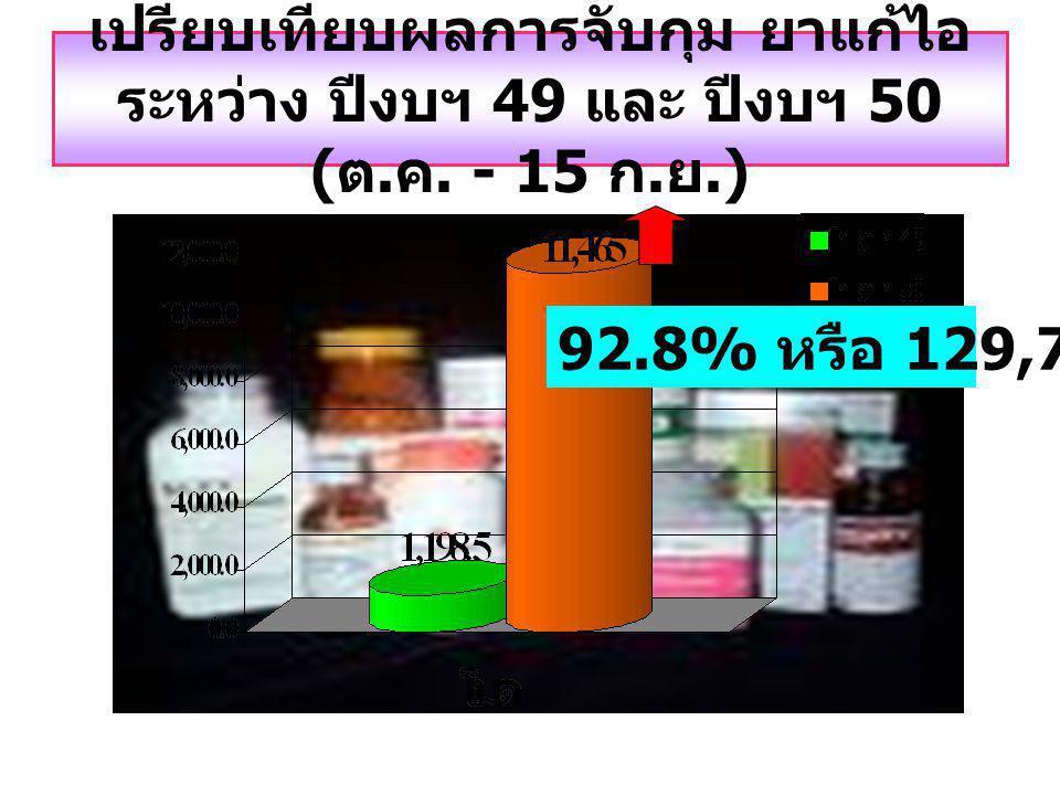 เปรียบเทียบผลการจับกุม ยาแก้ไอ ระหว่าง ปีงบฯ 49 และ ปีงบฯ 50 ( ต.