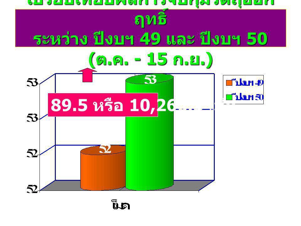 เปรียบเทียบผลการจับกุมวัตถุออก ฤทธิ์ ระหว่าง ปีงบฯ 49 และ ปีงบฯ 50 ( ต.