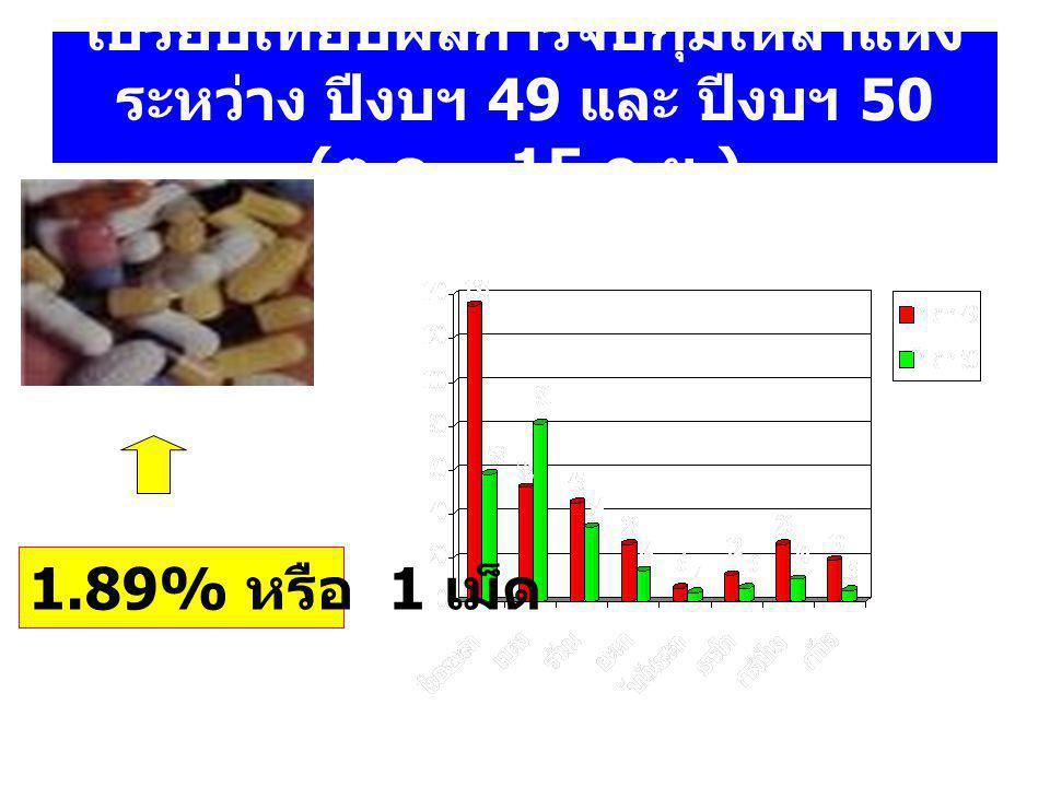 เปรียบเทียบผลการจับกุมเหล้าแห้ง ระหว่าง ปีงบฯ 49 และ ปีงบฯ 50 ( ต. ค. - 15 ก. ย.) 1.89% หรือ 1 เม็ด