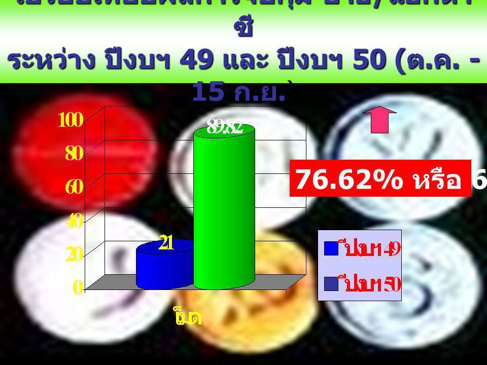เปรียบเทียบผลการจับกุม ยาอี / แอกตา ซี ระหว่าง ปีงบฯ 49 และ ปีงบฯ 50 ( ต.
