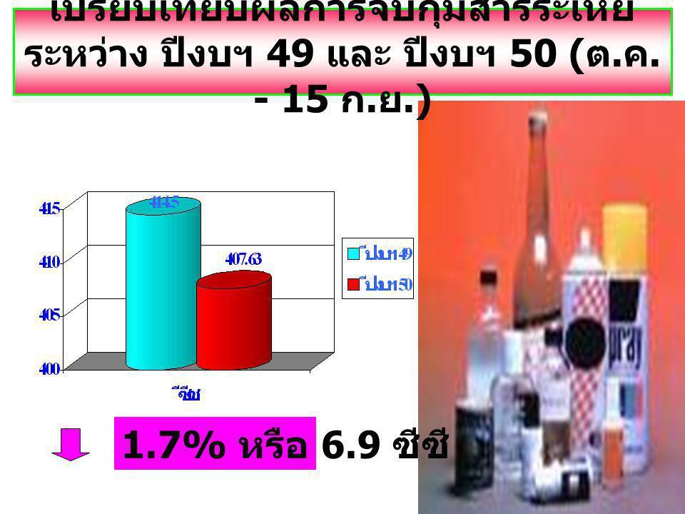 เปรียบเทียบผลการจับกุมสารระเหย ระหว่าง ปีงบฯ 49 และ ปีงบฯ 50 ( ต. ค. - 15 ก. ย.) 1.7% หรือ 6.9 ซีซี