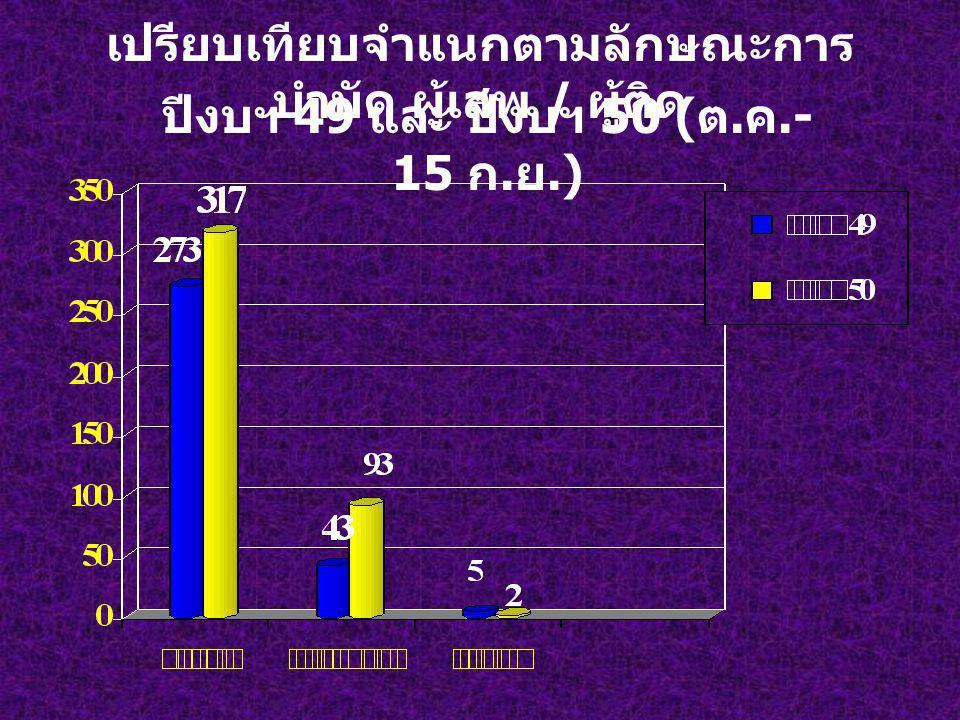 เปรียบเทียบจำแนกตามลักษณะการ บำบัด ผู้เสพ / ผู้ติด ปีงบฯ 49 และ ปีงบฯ 50 ( ต. ค.- 15 ก. ย.)
