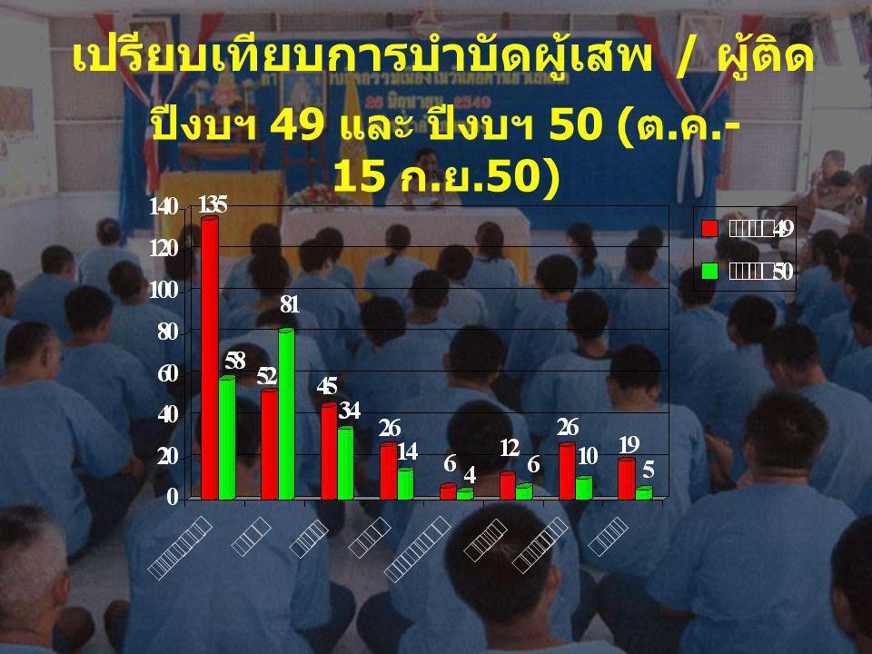 เปรียบเทียบการบำบัดผู้เสพ / ผู้ติด ปีงบฯ 49 และ ปีงบฯ 50 ( ต. ค.- 15 ก. ย.50)