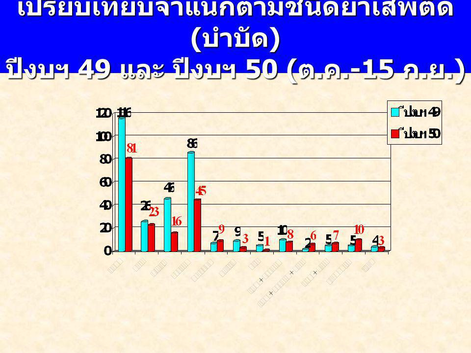 เปรียบเทียบจำแนกตามชนิดยาเสพติด ( บำบัด ) ปีงบฯ 49 และ ปีงบฯ 50 ( ต. ค.-15 ก. ย.)