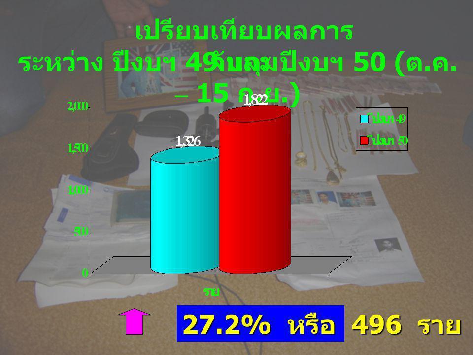 เปรียบเทียบผลการ จับกุม ระหว่าง ปีงบฯ 49 และ ปีงบฯ 50 ( ต. ค. – 15 ก. ย.) 27.2% หรือ 496 ราย