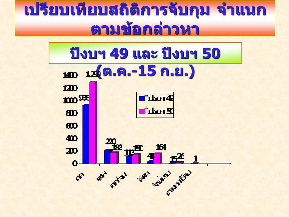เปรียบเทียบสถิติการจับกุม จำแนก ตามข้อกล่าวหา ปีงบฯ 49 และ ปีงบฯ 50 ( ต. ค.-15 ก. ย.)