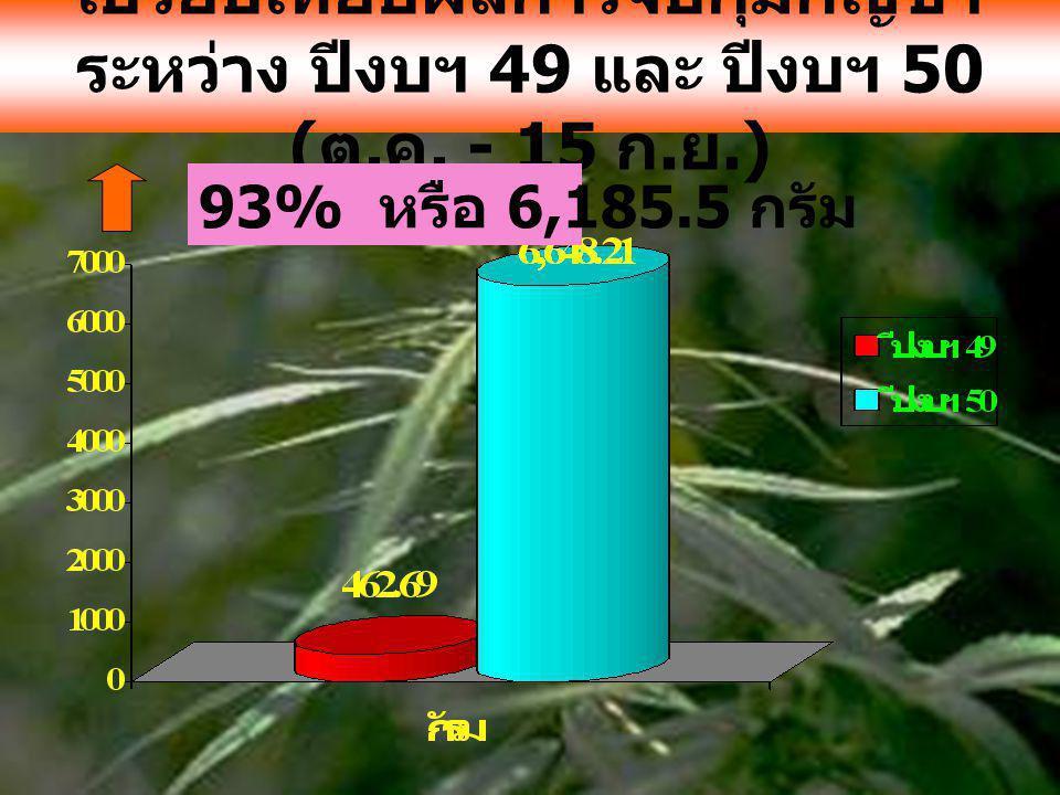 เปรียบเทียบผลการจับกุมกัญชา ระหว่าง ปีงบฯ 49 และ ปีงบฯ 50 ( ต. ค. - 15 ก. ย.) 93% หรือ 6,185.5 กรัม
