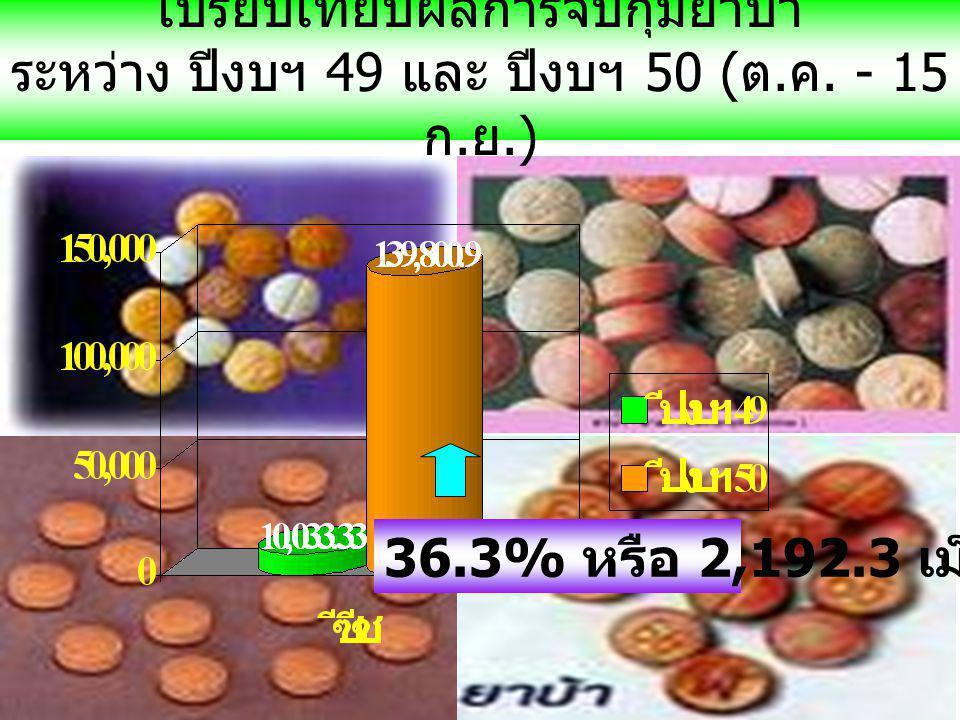 เปรียบเทียบผลการจับกุมยาบ้า ระหว่าง ปีงบฯ 49 และ ปีงบฯ 50 ( ต.