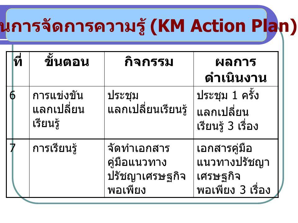แผนการจัดการความรู้ (KM Action Plan) ที่ขั้นตอนกิจกรรมผลการ ดำเนินงาน 6 การแข่งขัน แลกเปลี่ยน เรียนรู้ ประชุม แลกเปลี่ยนเรียนรู้ ประชุม 1 ครั้ง แลกเปลี่ยน เรียนรู้ 3 เรื่อง 7 การเรียนรู้จัดทำเอกสาร คู่มือแนวทาง ปรัชญาเศรษฐกิจ พอเพียง เอกสารคู่มือ แนวทางปรัชญา เศรษฐกิจ พอเพียง 3 เรื่อง