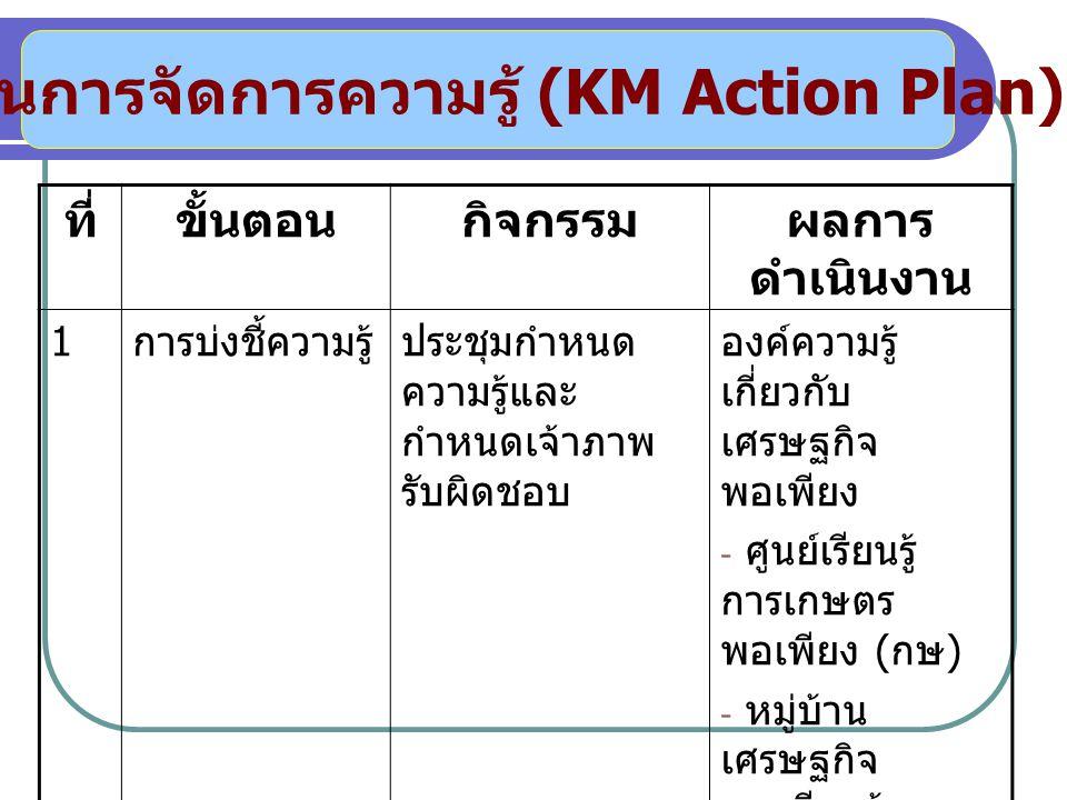 แผนการจัดการความรู้ (KM Action Plan) ที่ขั้นตอนกิจกรรมผลการ ดำเนินงาน 1 การบ่งชี้ความรู้ประชุมกำหนด ความรู้และ กำหนดเจ้าภาพ รับผิดชอบ องค์ความรู้ เกี่ยวกับ เศรษฐกิจ พอเพียง - ศูนย์เรียนรู้ การเกษตร พอเพียง ( กษ ) - หมู่บ้าน เศรษฐกิจ พอเพียงต้นแบบ ( พช ) - ศูนย์เรียนรู้ เศรษฐกิจ พอเพียงชุมชน ( กษ )