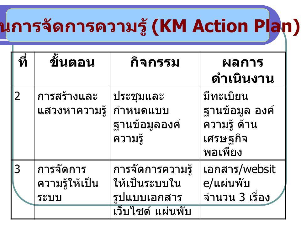 แผนการจัดการความรู้ (KM Action Plan) ที่ขั้นตอนกิจกรรมผลการ ดำเนินงาน 2 การสร้างและ แสวงหาความรู้ ประชุมและ กำหนดแบบ ฐานข้อมูลองค์ ความรู้ มีทะเบียน ฐานข้อมูล องค์ ความรู้ ด้าน เศรษฐกิจ พอเพียง 3 การจัดการ ความรู้ให้เป็น ระบบ การจัดการความรู้ ให้เป็นระบบใน รูปแบบเอกสาร เว็บไซต์ แผ่นพับ เอกสาร /websit e/ แผ่นพับ จำนวน 3 เรื่อง