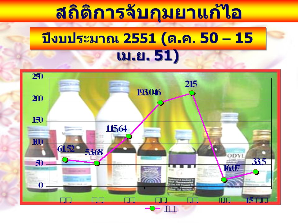สถิติการจับกุมยาแก้ไอ ปีงบประมาณ 2551 ( ต. ค. 50 – 15 เม. ย. 51)
