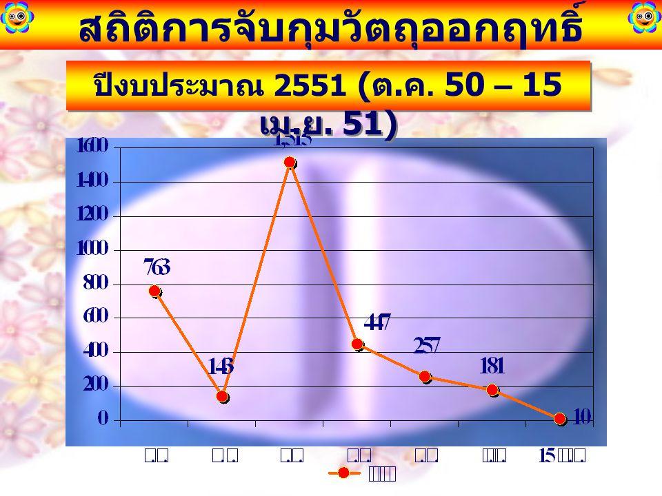 สถิติการจับกุมวัตถุออกฤทธิ์ ปีงบประมาณ 2551 ( ต. ค. 50 – 15 เม. ย. 51)