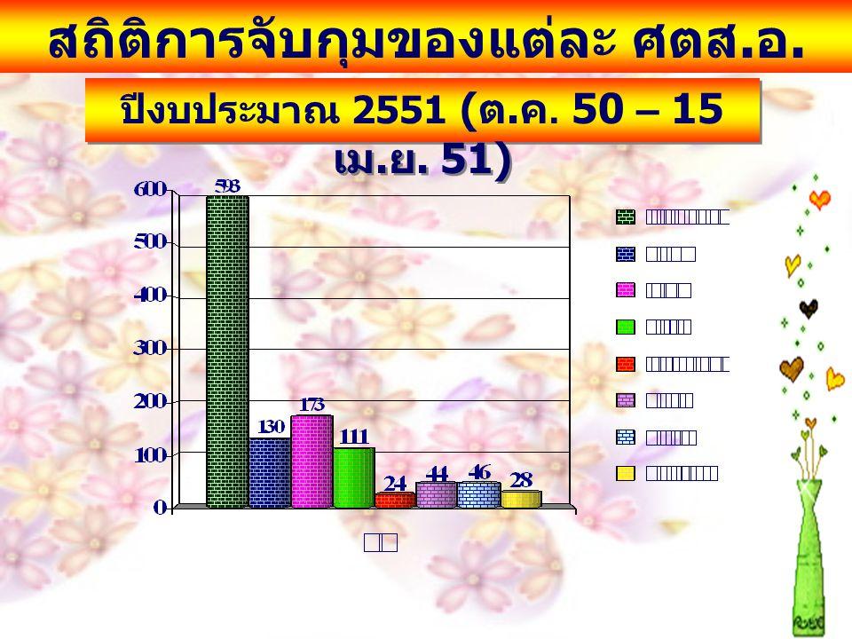 สถิติการจับกุม จำแนกตามข้อ กล่าวหา ปีงบประมาณ 2551 ( ต. ค. 50 – 15 เม. ย. 51)