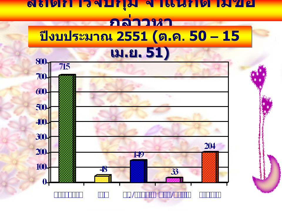 สถิติการจับกุมเฮโรอีน ปีงบประมาณ 2551 ( ต. ค. 50 – 15 เม. ย. 51)