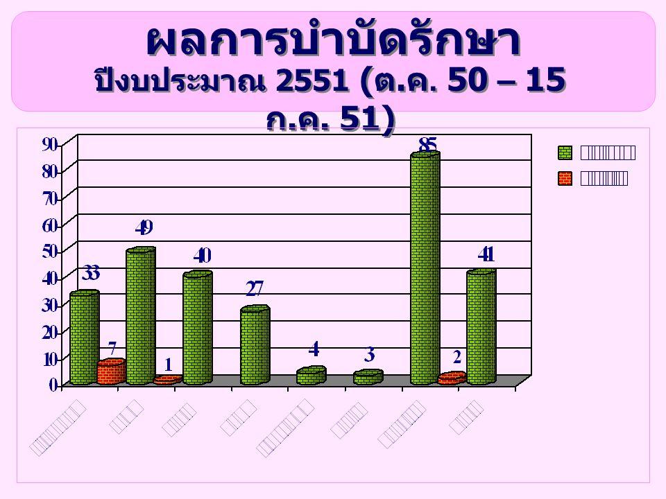 ผลการบำบัดรักษา ปีงบประมาณ 2551 ( ต. ค. 50 – 15 ก. ค. 51)