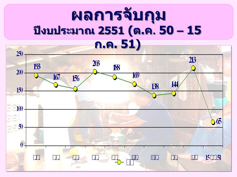 ผลการจับกุม ปีงบประมาณ 2551 ( ต. ค. 50 – 15 ก. ค. 51)