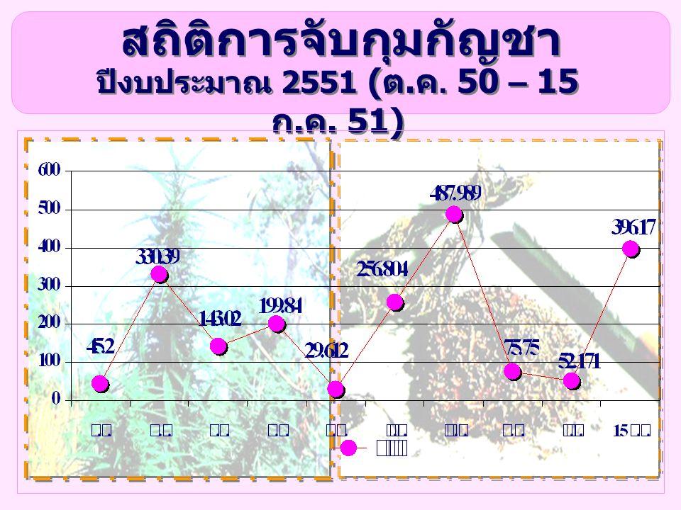 สถิติการจับกุมกัญชา ปีงบประมาณ 2551 ( ต. ค. 50 – 15 ก. ค. 51)