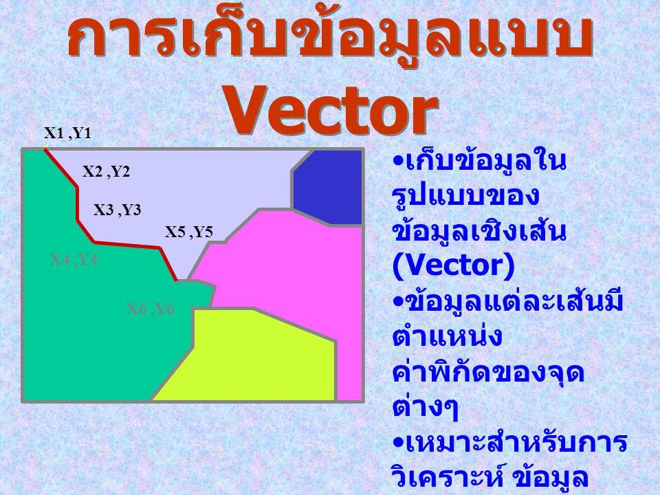 GIS Data Format Raster FormatVector Format