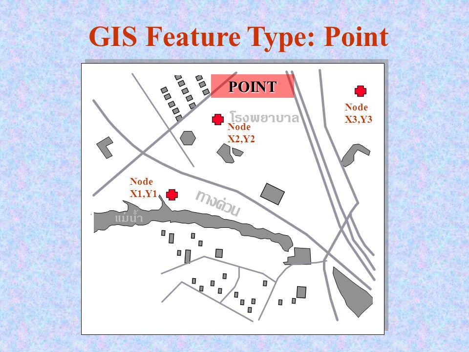 POINT GIS Feature Type: Point Node X1,Y1 Node X2,Y2 Node X3,Y3
