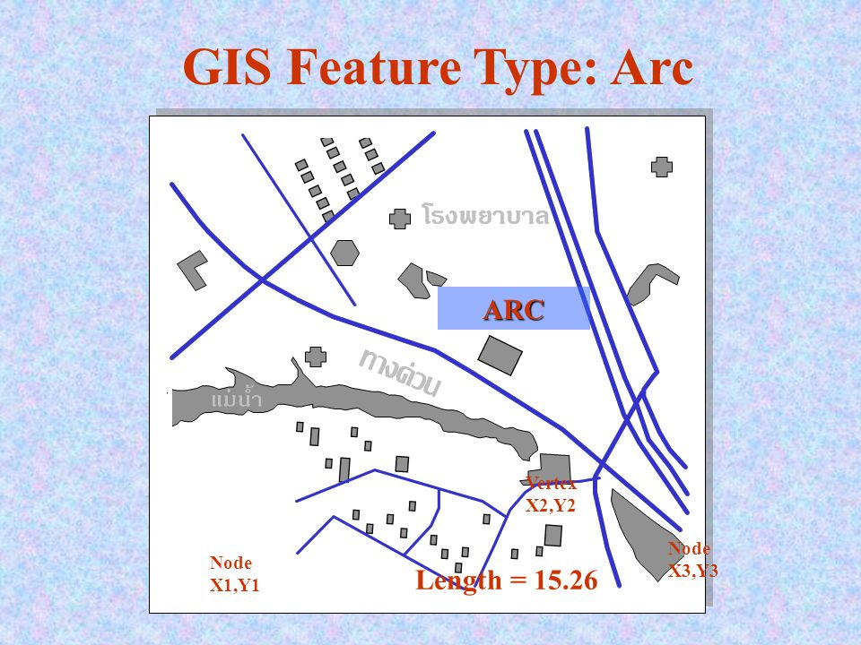 How are GIS Data created.