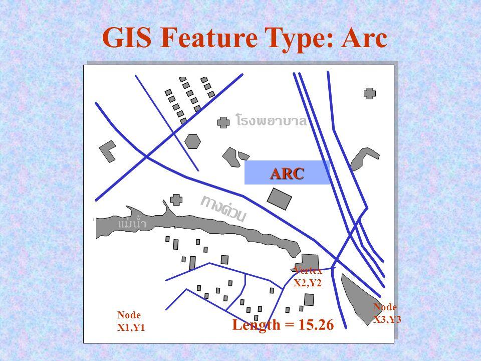 GIS Data = Graphics + Attributes ExamplesFeature จุด Point - ความสูงของเสา - Rating KVA - สถานะของสวิทช์ - เสา - หม้อแปลง - สวิทช์ เส้น Arc - ประเภทของถนน - ขนาดของสายไฟ - ถนน - สายไฟ พื้นที่ Polygon - เขตอำเภอ - แหล่งน้ำ - จำนวนประชากร - ประเภทแหล่งน้ำ Graphic DataAttribute Data