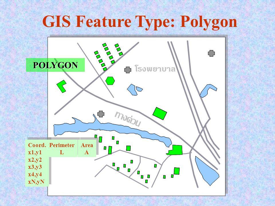 POLYGON GIS Feature Type: Polygon Coord.x1,y1 x2,y2 x3,y3 x4,y4 xN,yN Coord.