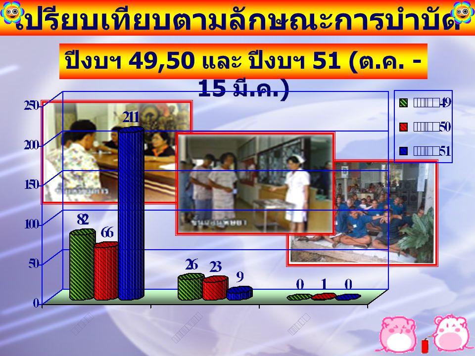 เปรียบเทียบตามลักษณะการบำบัด ปีงบฯ 49,50 และ ปีงบฯ 51 ( ต. ค. - 15 มี. ค.)